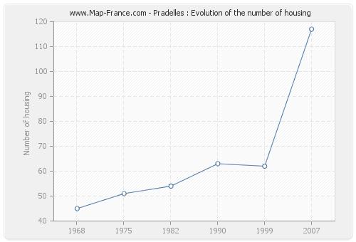 Pradelles : Evolution of the number of housing