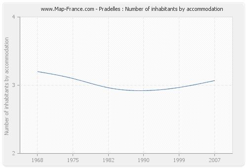 Pradelles : Number of inhabitants by accommodation