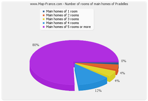 Number of rooms of main homes of Pradelles