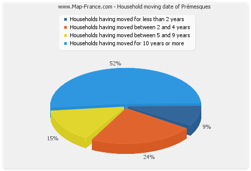 Household moving date of Prémesques