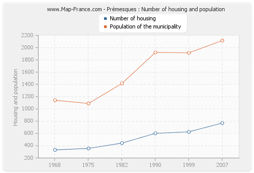 Prémesques : Number of housing and population
