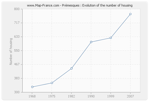 Prémesques : Evolution of the number of housing