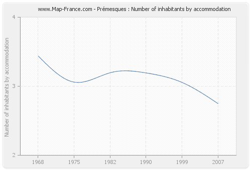 Prémesques : Number of inhabitants by accommodation