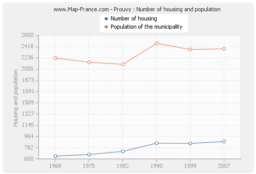 Prouvy : Number of housing and population
