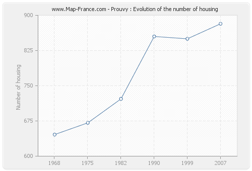 Prouvy : Evolution of the number of housing