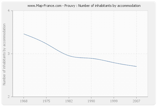 Prouvy : Number of inhabitants by accommodation