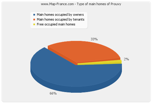 Type of main homes of Prouvy