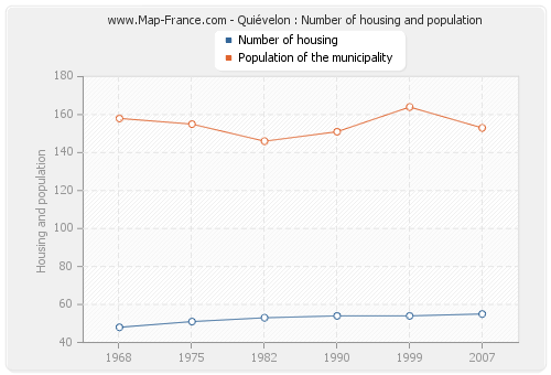 Quiévelon : Number of housing and population