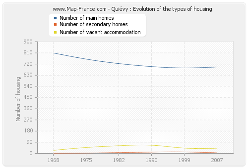 Quiévy : Evolution of the types of housing