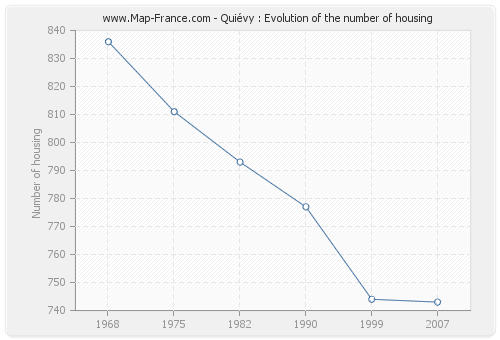 Quiévy : Evolution of the number of housing