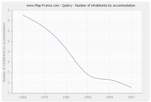 Quiévy : Number of inhabitants by accommodation
