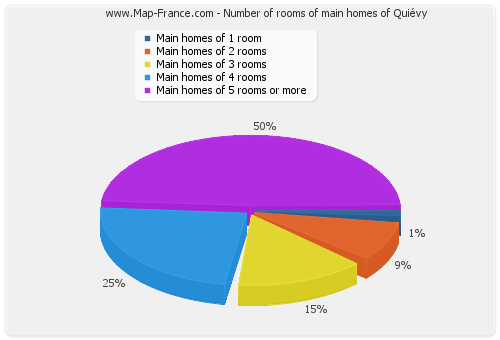 Number of rooms of main homes of Quiévy