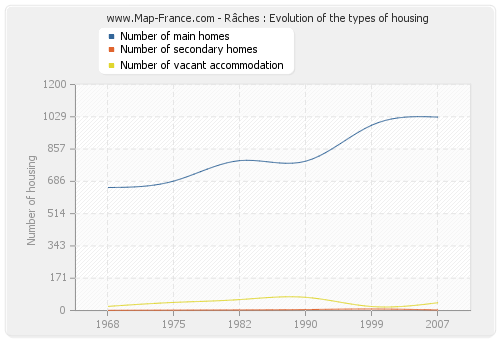 Râches : Evolution of the types of housing