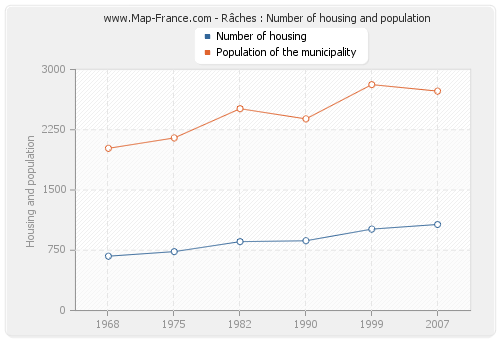 Râches : Number of housing and population