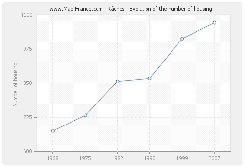 Râches : Evolution of the number of housing