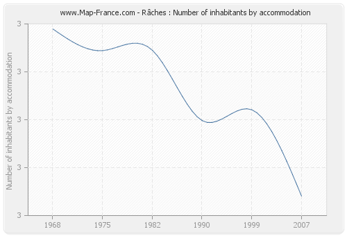 Râches : Number of inhabitants by accommodation