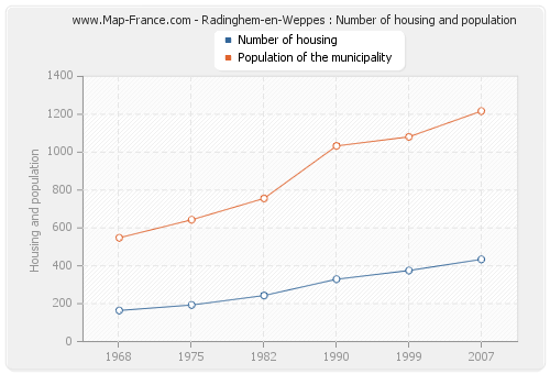 Radinghem-en-Weppes : Number of housing and population