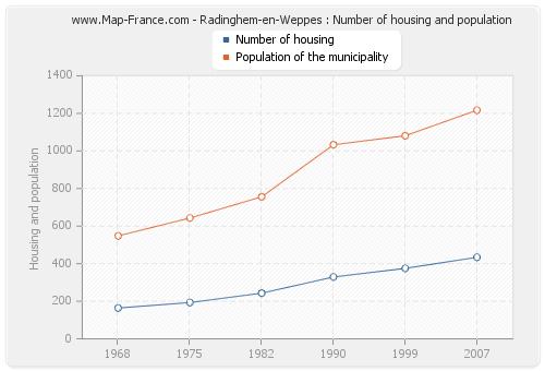 Radinghem-en-Weppes : Number of housing and population