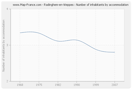 Radinghem-en-Weppes : Number of inhabitants by accommodation