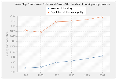 Raillencourt-Sainte-Olle : Number of housing and population
