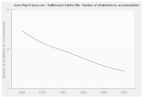 Raillencourt-Sainte-Olle : Number of inhabitants by accommodation