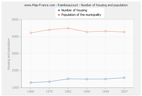 Raimbeaucourt : Number of housing and population