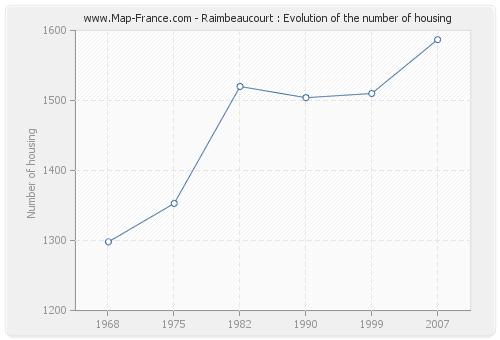 Raimbeaucourt : Evolution of the number of housing