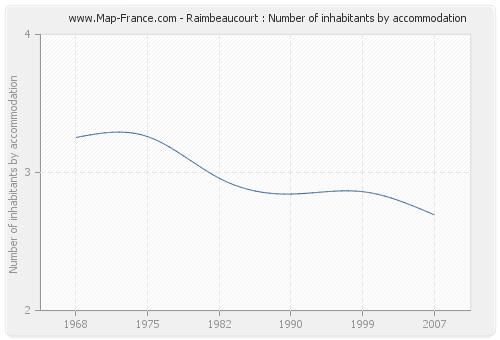 Raimbeaucourt : Number of inhabitants by accommodation