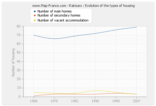 Rainsars : Evolution of the types of housing