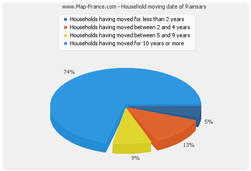 Household moving date of Rainsars
