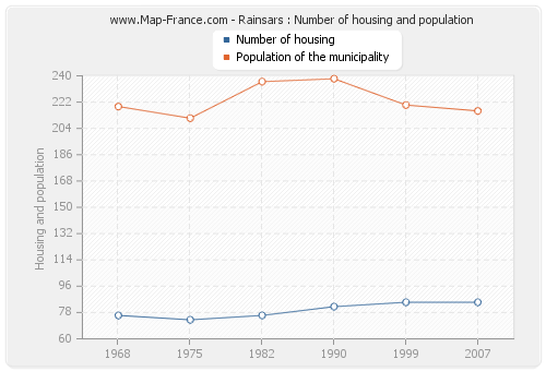 Rainsars : Number of housing and population