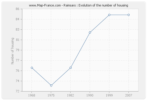 Rainsars : Evolution of the number of housing