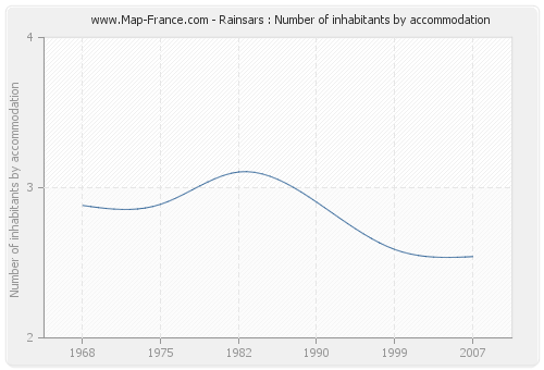 Rainsars : Number of inhabitants by accommodation