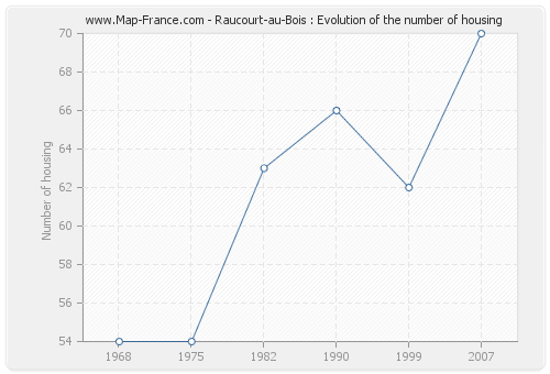 Raucourt-au-Bois : Evolution of the number of housing