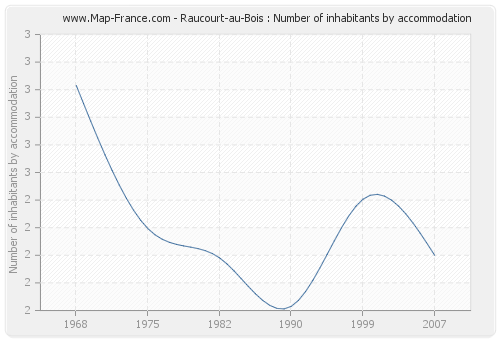 Raucourt-au-Bois : Number of inhabitants by accommodation