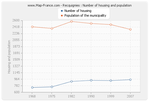 Recquignies : Number of housing and population