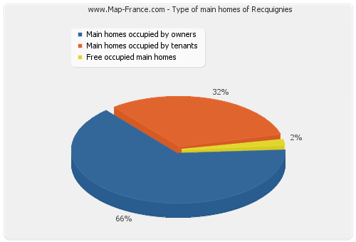 Type of main homes of Recquignies