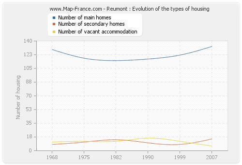 Reumont : Evolution of the types of housing