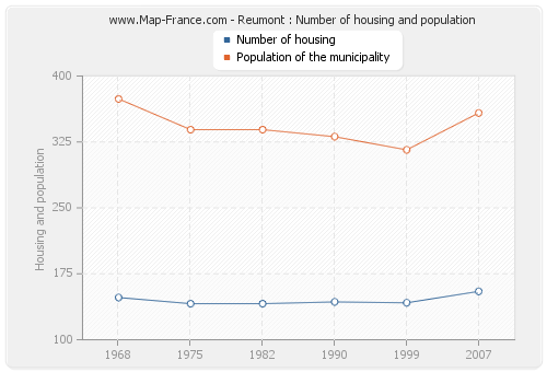 Reumont : Number of housing and population