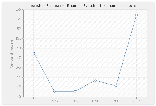 Reumont : Evolution of the number of housing