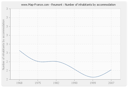 Reumont : Number of inhabitants by accommodation