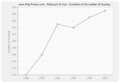 Ribécourt-la-Tour : Evolution of the number of housing
