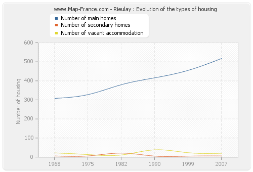 Rieulay : Evolution of the types of housing