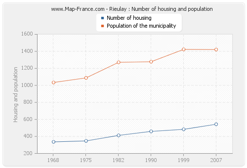 Rieulay : Number of housing and population