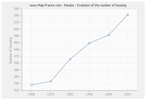 Rieulay : Evolution of the number of housing