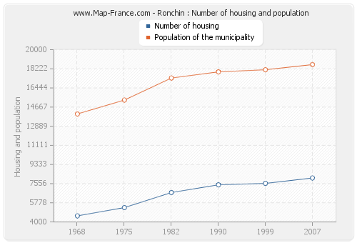 Ronchin : Number of housing and population
