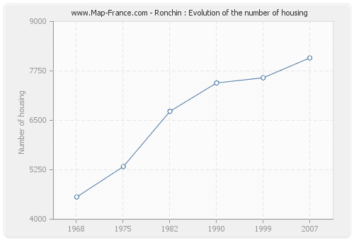 Ronchin : Evolution of the number of housing
