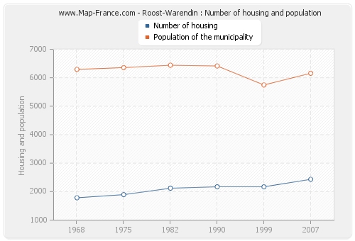 Roost-Warendin : Number of housing and population