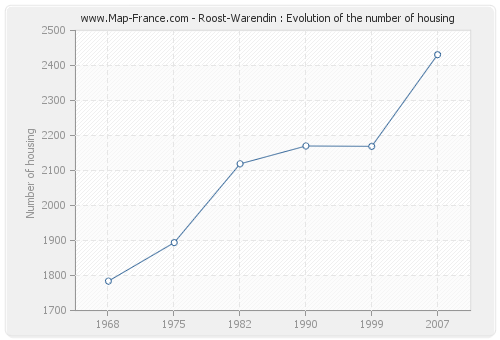 Roost-Warendin : Evolution of the number of housing