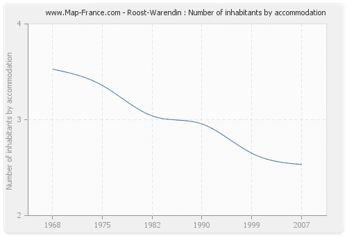 Roost-Warendin : Number of inhabitants by accommodation